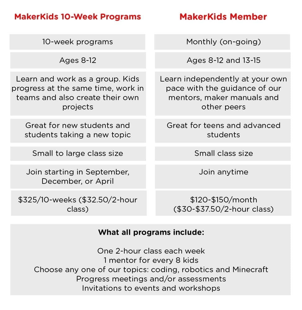 Kids Coding Programs